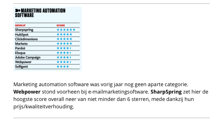 Emerce100-sharpspring-nr1-marketing-automation-software