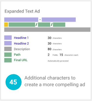 Expended text ads