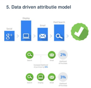 Data driven conversions
