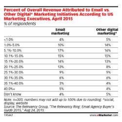 omzet verhogen met emailmarketing