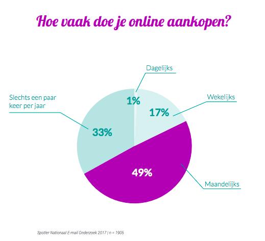 online aankopen naar aanleiding van e-mailcampagnes