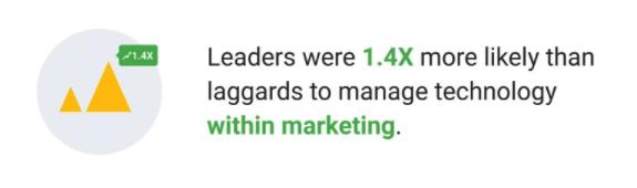 Google Quote data driven marketing 3