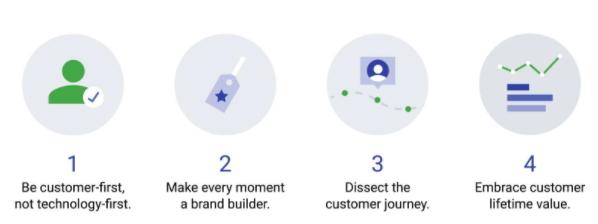Mobiele strategie 4 punten
