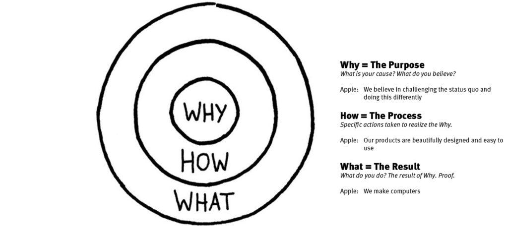 Apple voorbeeld de Golden Circle van Simon Sinek