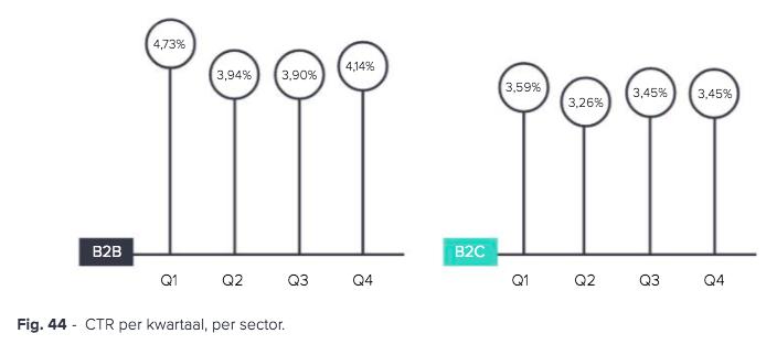 CTR per kwartaal per sector