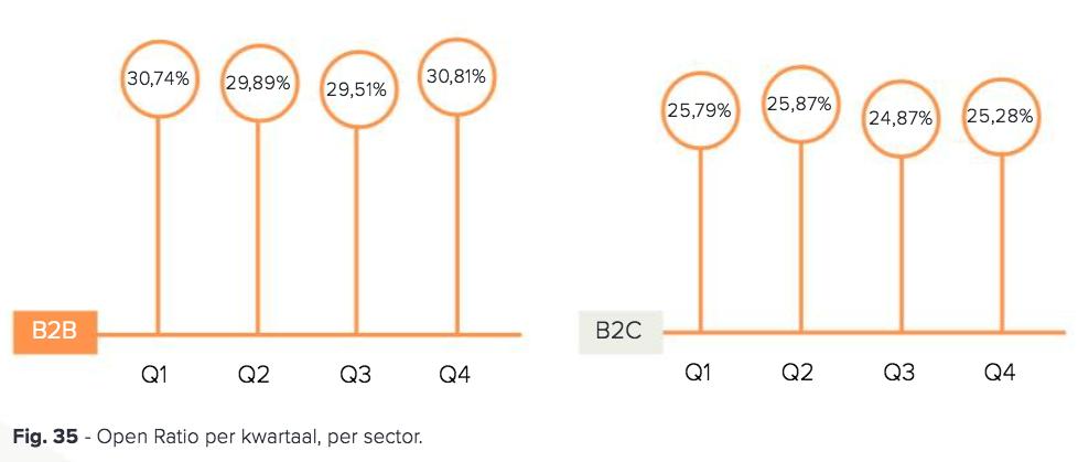 open rate per kwartaal per sector