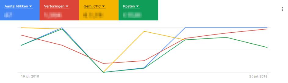 nieuw dashboard google ads