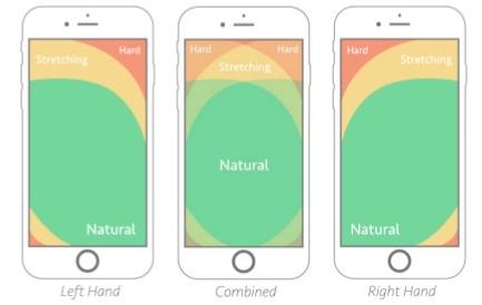 thumb zone mobiele versie website