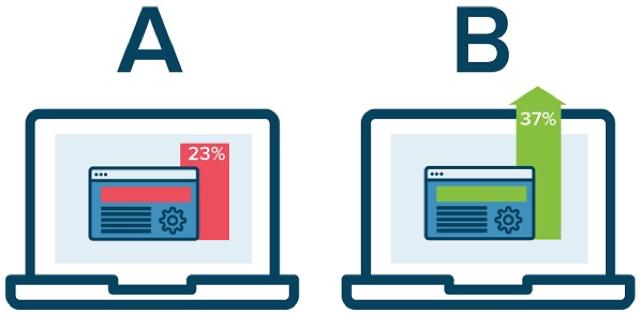 AB testen - Online adverteren voor B2B organisaties