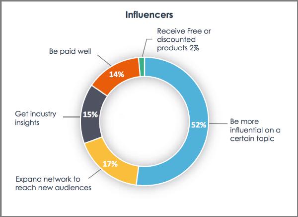 B2B influencer marketing - doelstellingen influencers