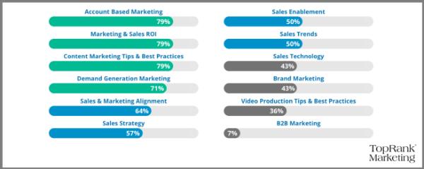 B2B influencer marketing onderwerpen