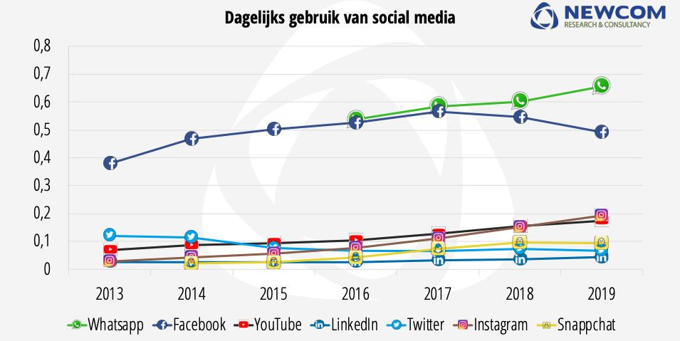 Dagelijk social media gebruik | Nationale Social Media onderzoek 2019