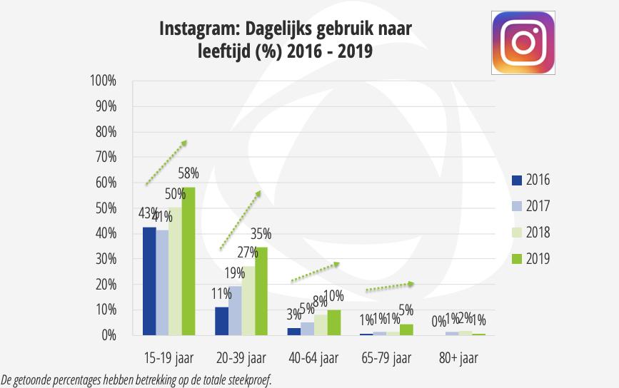 Dagelijks gebruik Instagram
