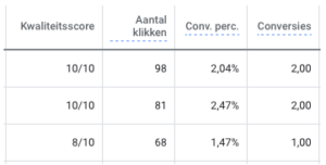 kwaliteitsscore Google Ads campagnes