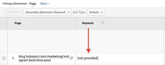 Zoekwoord niet zichtbaar in Google