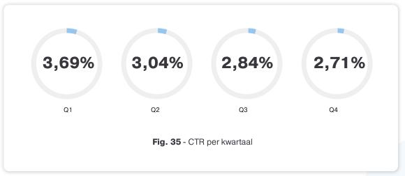 CTR per kwartaal