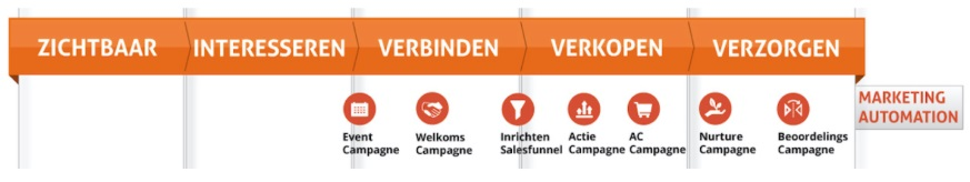 marketing automation in de customer journey