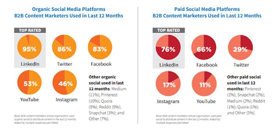 betaalde en organische social media platformen
