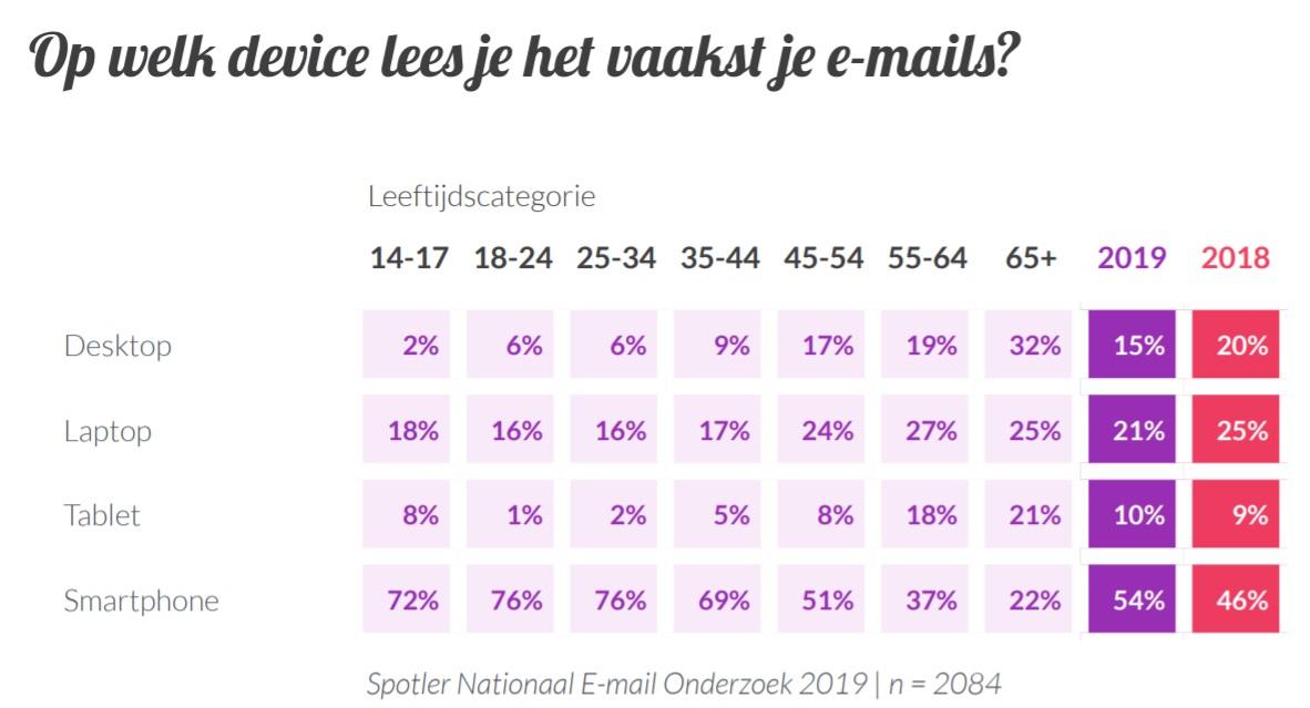 Device nationaal e-mailonderzoek