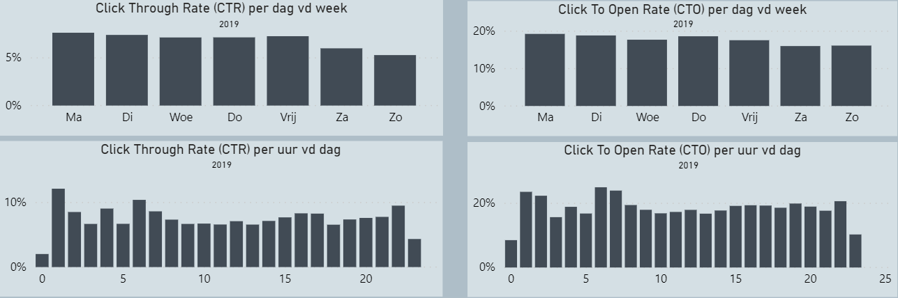 e-mail benchmark click rate