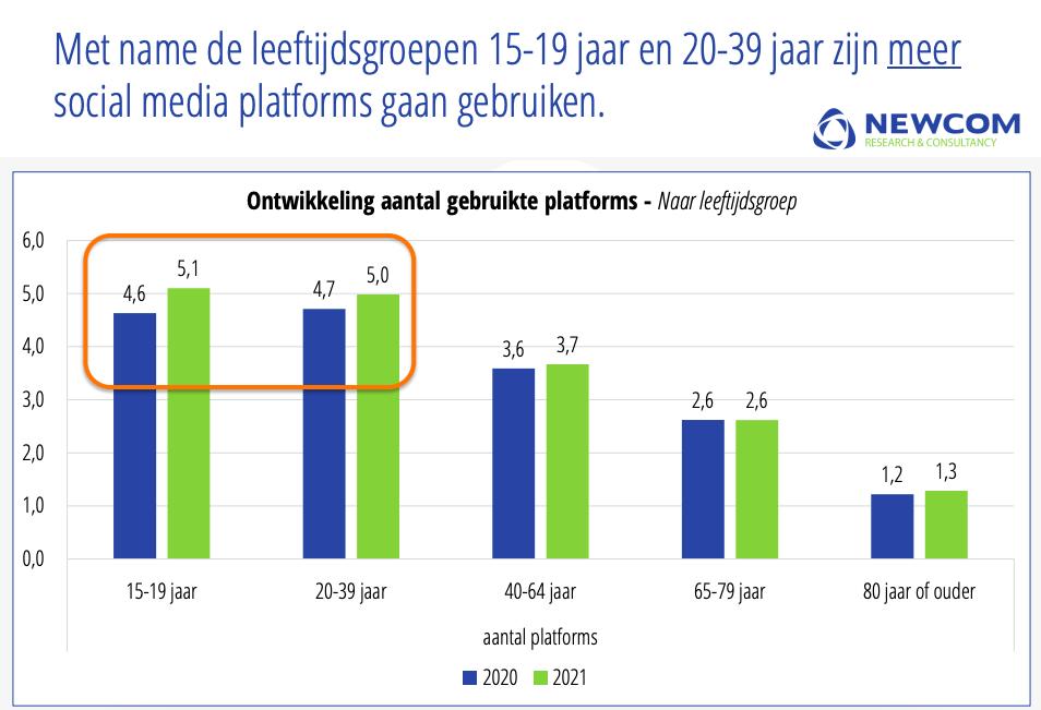 Aantal social media platforms in gebruik - social media onderzoek 2021